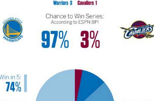 總決賽第四場比賽,金州勇士隊在客場以108-97擊敗了克里夫蘭騎士隊,將總比分拉開到了3-1,下一戰雙方將去到勇士主場進行。只要再贏下一場,勇士隊就可以成功衛冕。而想要逆轉奪冠,對于騎士隊來說,已經成為了一件概率極低的任務了。 【更多NBA資訊】 賽后,ESPN及時公布了總決賽的BPI數據(籃球實力指數)。