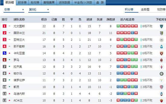 尴尬!AC米兰8轮10分近7赛季新低
